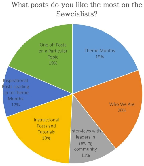 sewcialists survey - favourite posts